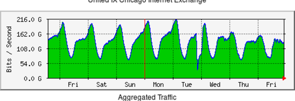 United IX - Home of the Chicago Internet Exchange
